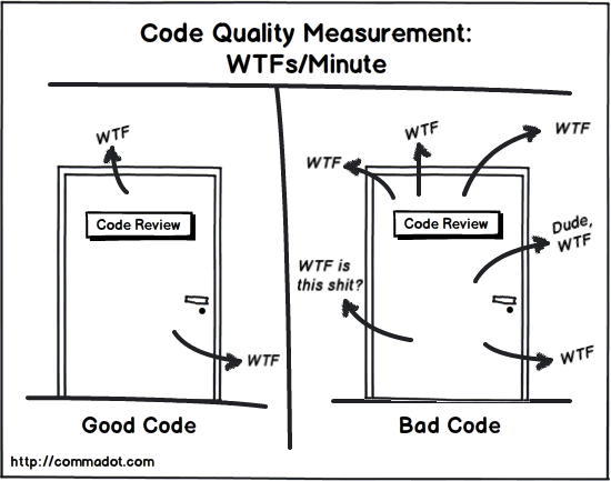 Code Quality == Agile Quality