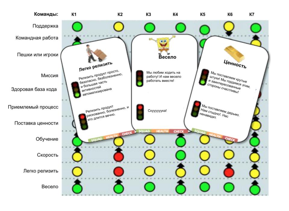 Модель проверки здоровья команды – визуализация необходимых изменений