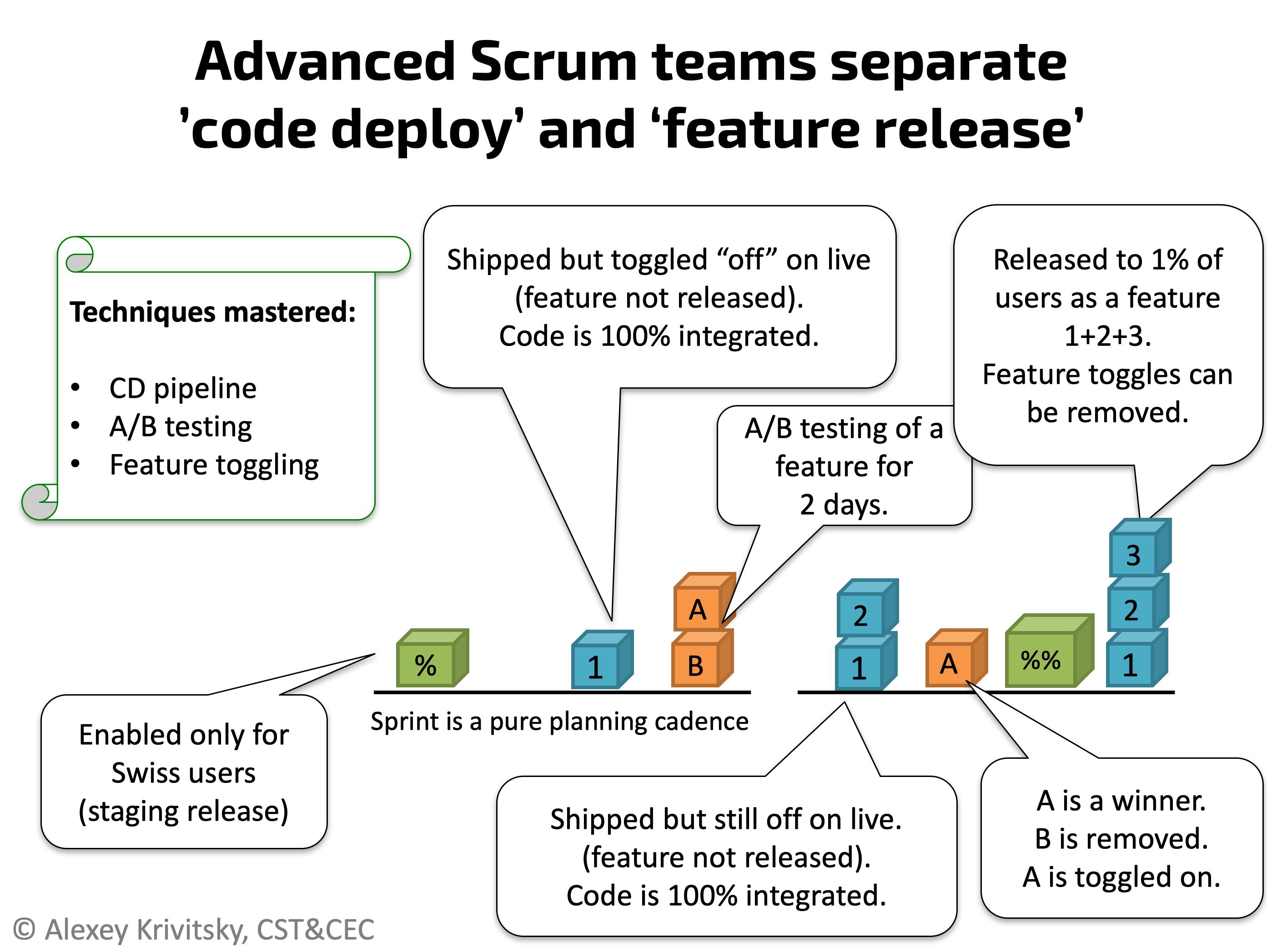 Advanced Scrum Teams и их продвинутые инженерные практики