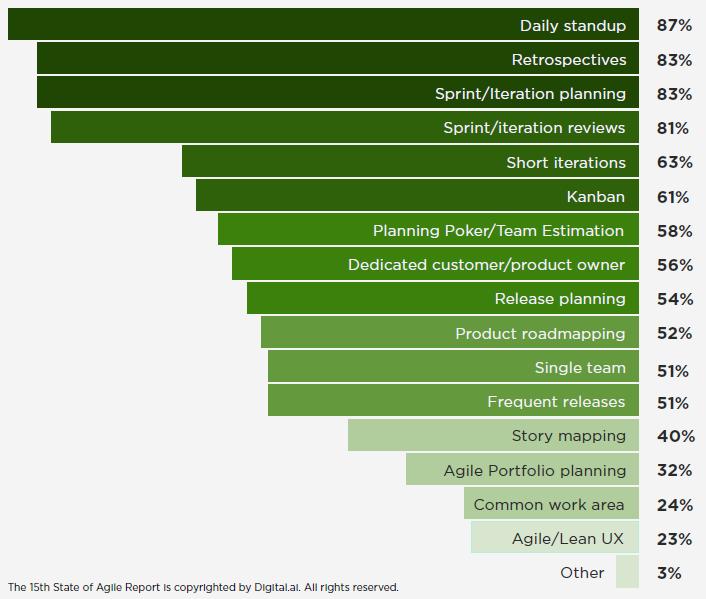 blog_scrumua_State_of_Agile_Report_2021_Agile_practices