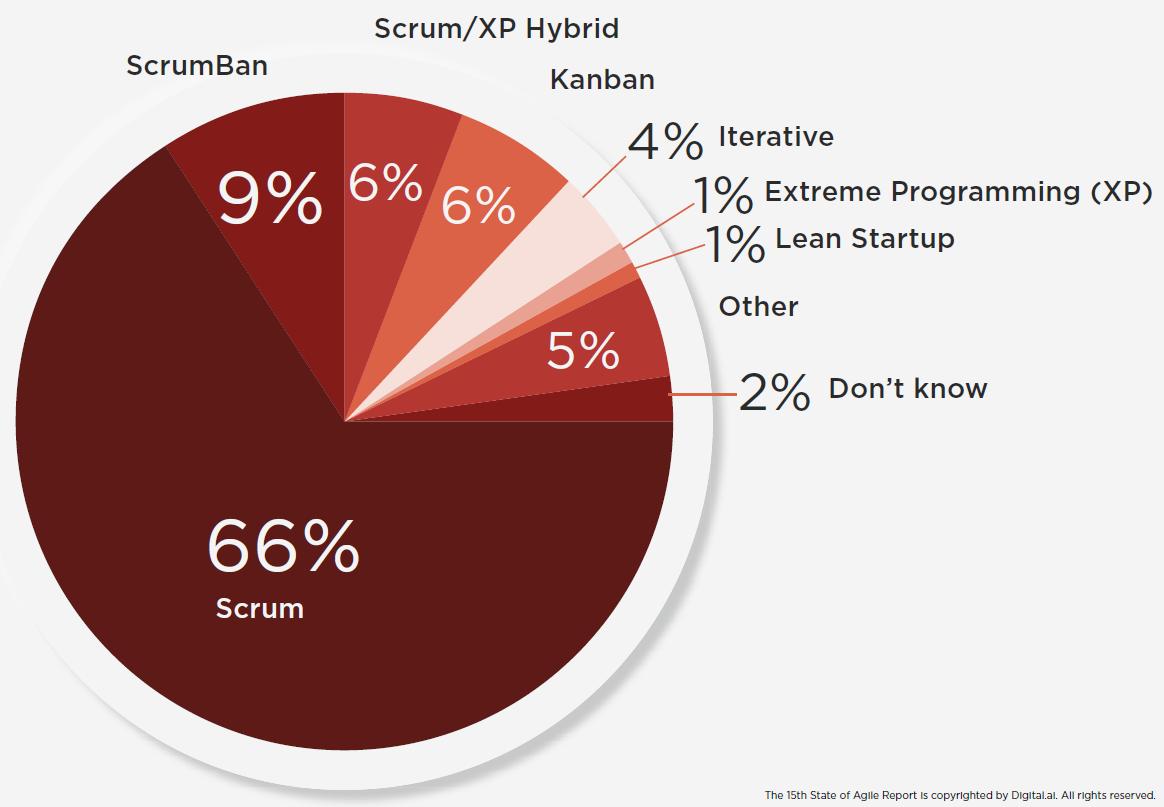 blog_scrumua_State_of_Agile_Report_2021_Agile_frameworks