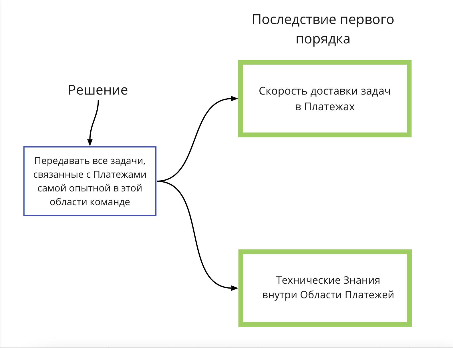 ScrumUA_Blog_Evgeniy_Labunskiy_First_Order_Consequence