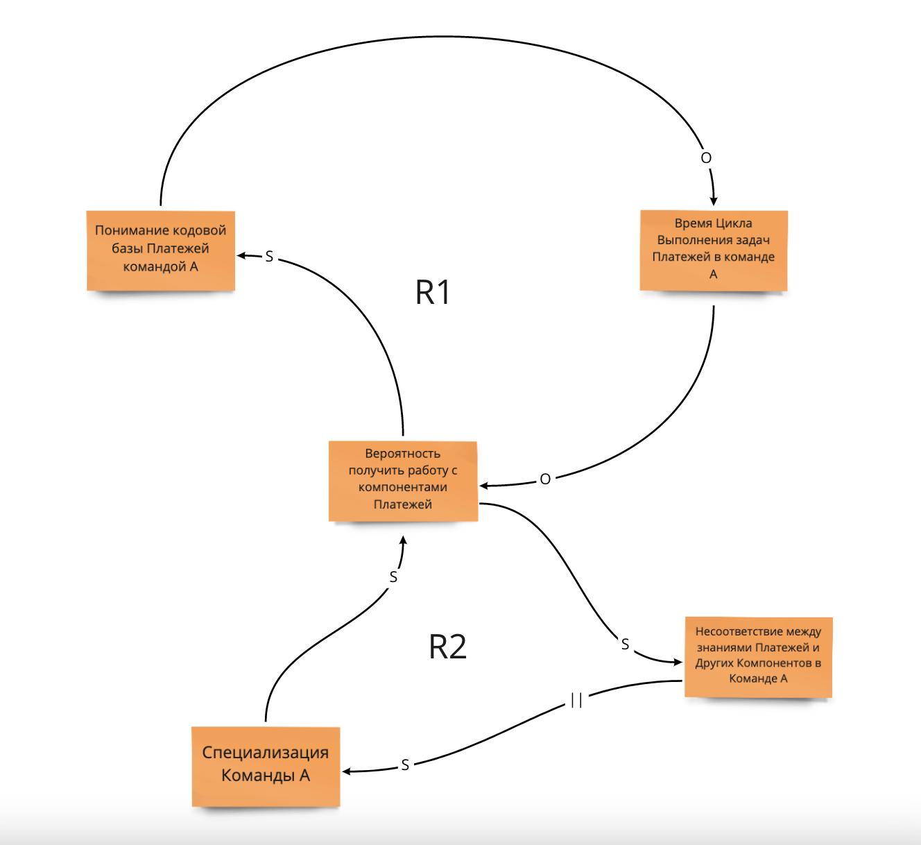 ScrumUA_Blog_Evgeniy_Labunskiy_Causal_loop_diagram