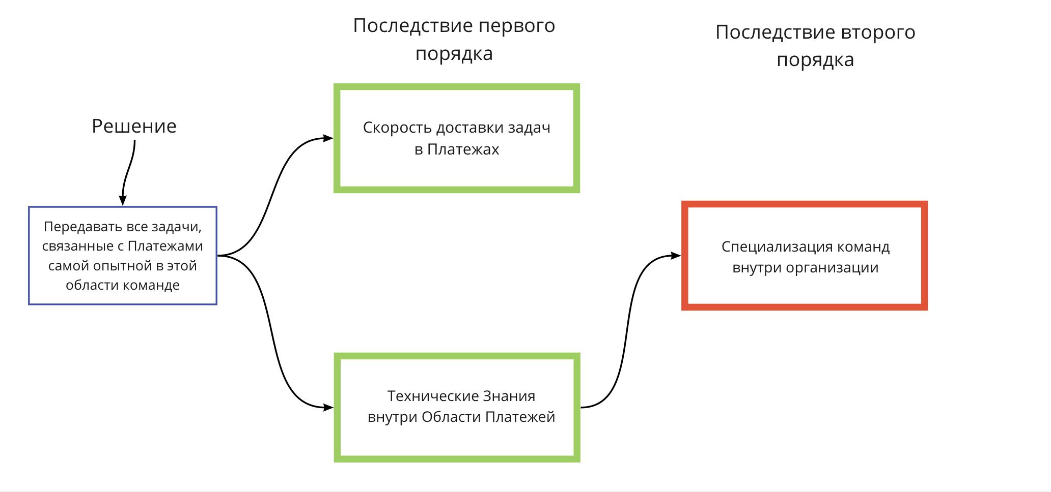 ScrumUA_Blog_Evgeniy_Labunskiy_Second_Order_Consequence