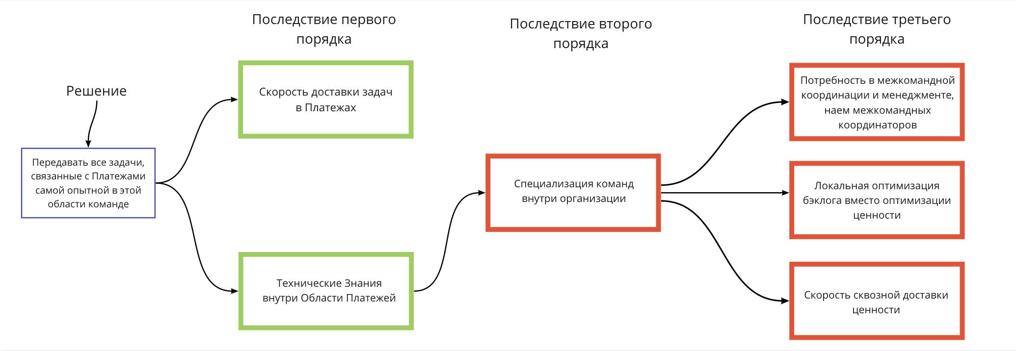 ScrumUA_Blog_Evgeniy_Labunskiy_Third_Order_Consequence