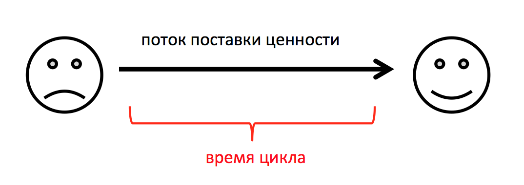 Время цикла