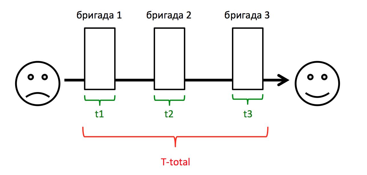 Поток с тремя бригадами