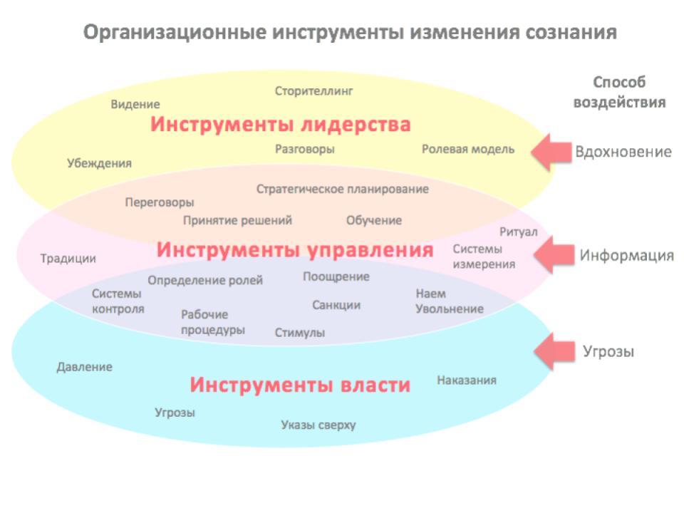 Организационные инструменты изменения сознания